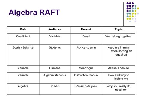 raft writing template differentiated strategy raft