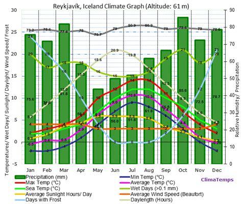 reykjavik climate climate graph for reykjav 237 k iceland