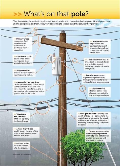 25 unique electric power distribution ideas on