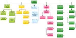 Kitchen Organization Blog - kitchen remodel flowchart creately