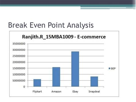 Breaking Even Mba by Economic Analysis Of Flipkart Through Various Software