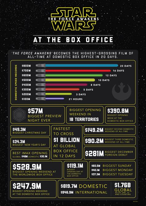 film kolosal box office quot star wars the force awakens quot becomes highest grossing
