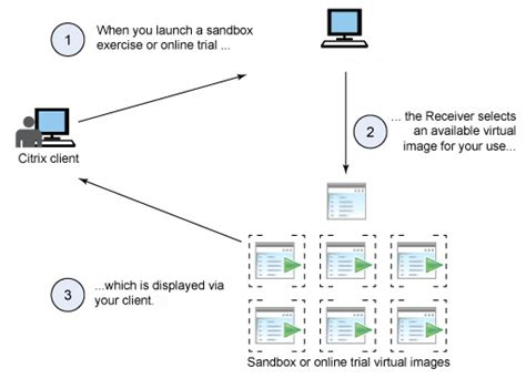 how citrix works diagram ibm developerworks and install the citrix software