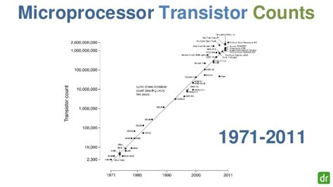 transistor or gate count transistor gate count 28 images transistor count let s clear up the node naming mess intel