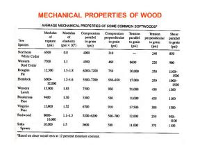 LECTURE NO. 20 (Handout) TIMBER   ppt video online download