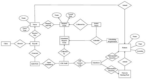 conversion of er diagram to table erd diagram for hospital management system the best