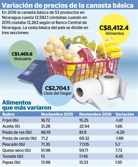 precio de canasta colombiana 2016 canasta b 225 sica en nicaragua m 225 s cara