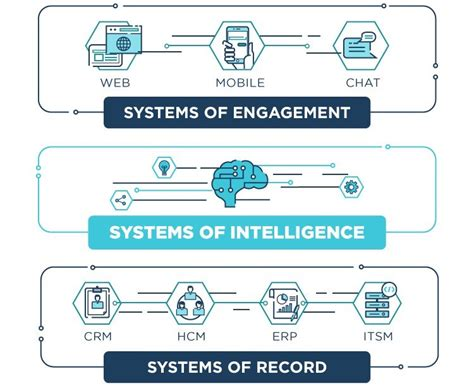 Intelligent System the new moats why systems of intelligence are the next