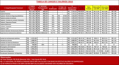 ja saiu piso salarial estadual sp 2016 blog dos vigilantes tabela salarial di 225 rio dos