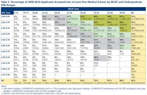 Gpa Table by Medadmits May 2012