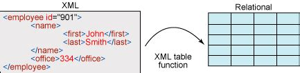 Oracle Xmltable Tutorial With Exle | oracle java tips oracle xmltable tutorial with exle
