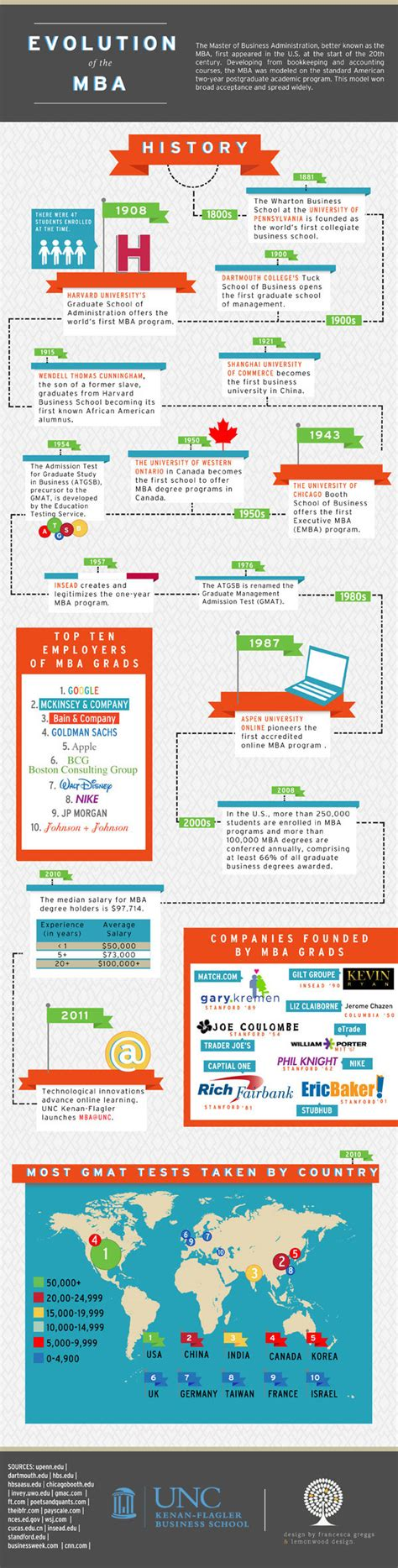 Unc Mba Career Services by The Evolution Of The Mba Infographic Mba Unc