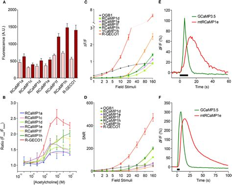 frontiers pathological mobilization and activities frontiers genetically encoded calcium indicators for