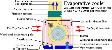 how to cool a room with two fans evaporative cooler