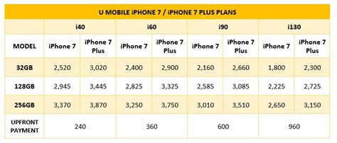 u mobile iphone 7 and iphone 7 plus pre order starts now be obtained with zero upfront