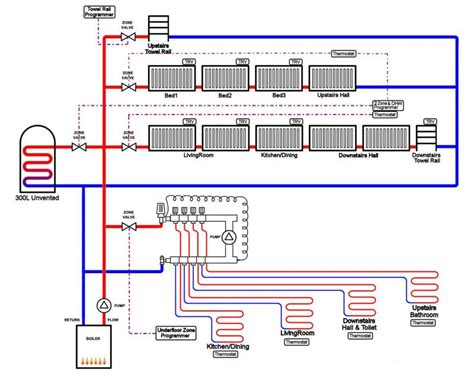 your opinions on this heating diagram please diynot forums