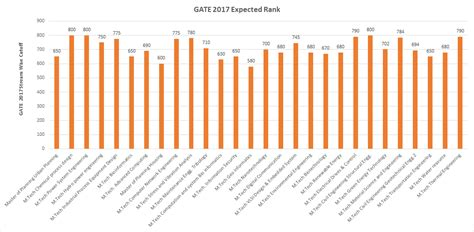 Mnit Mba Admission 2017 Bhopal by Horizontal Bar Graph Showing Gate 2017 Expected Rank