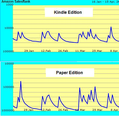 kindle book sales reports self publishing kindle sales ranking vs printed book