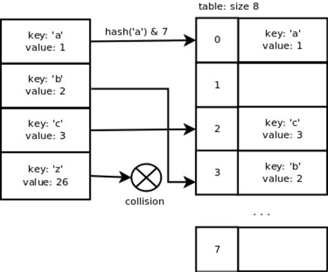Hash Table In Python by Python Dictionary Implementation Laurent Luce S