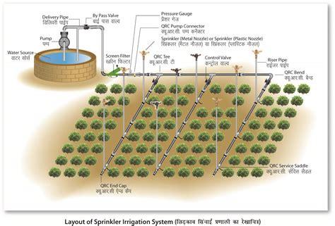 layout of drip irrigation system pdf electrical conduit pipes drip irrigation system