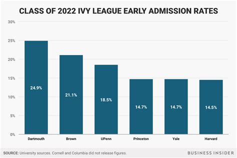 Acceptence Rate Into Harvard Mba by Early Acceptance Rate At Harvard Yale Princeton And