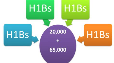 Mba H1b Not Picked by What Is H1b Visa Lottery How Does It Work