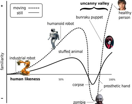 Uncanny The Uncanny Valley And Its Unexpected Uses Casey Roark