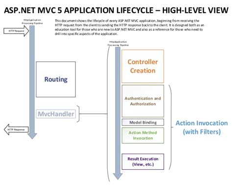 mastering asp net 2 0 mvc patterns configuration routing deployment and more books lifecycle of an aspnet mvc 5 application