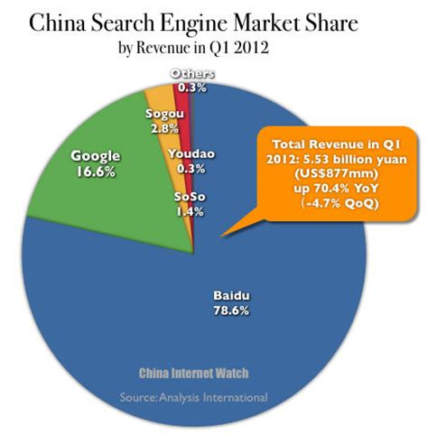 China Search China Search Engine Market By Revenue Q1 2012 China