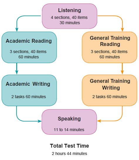pattern of ielts test free ielts practice test