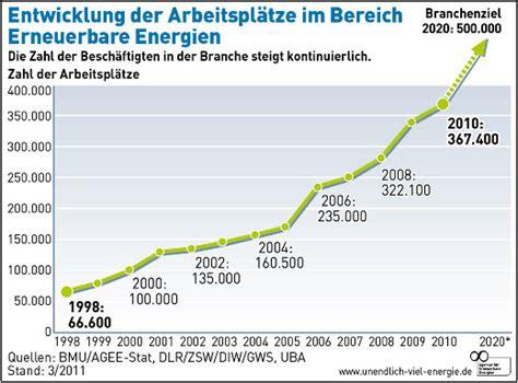 Bewerbung Im Bereich Erneuerbare Energien Erneuerbare Energien Schafft 380 000 Neue
