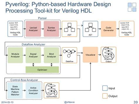 pattern generator code in verilog pycoram python verilog高位合成とメモリ抽象化によるfpgaアクセラレータ向けipコア開発