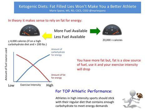 supplement reddit keto diet supplements reddit nfl dietposts