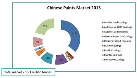 Mba Paint Industry Analysis by Irl Releases Profile Of The Paint Industry