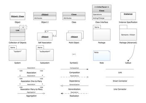 application design uml uml object diagram design he diagrams business