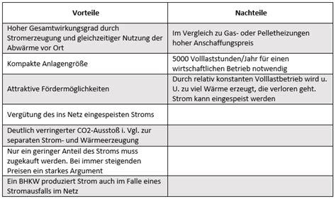 Brennstoffzellenauto Vor Und Nachteile by Blockheizkraftwerk Das Effiziente Prinzip Kraft Und