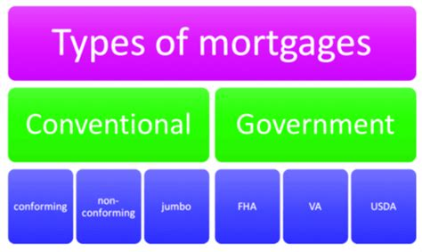 house loan types what is a conventional mortgage loan alex sanchez