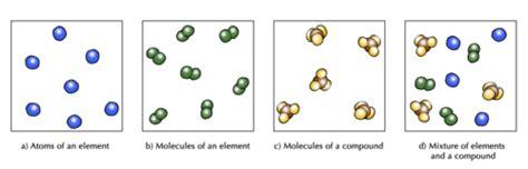 diagram of elements compounds and mixtures sciences grade 8