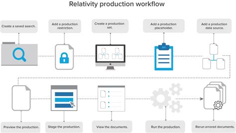 production workflow production