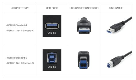 usb 2 0 in 3 0 tech 101 the history of usb it s not quite as simple as