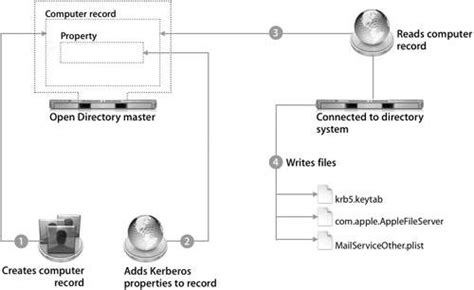 Mac Os X System Administration accessing kerberized services apple series mac