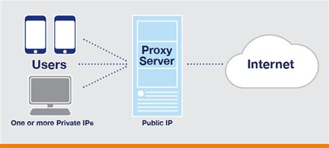 free proxy ip how to hide your ip address and why best methods