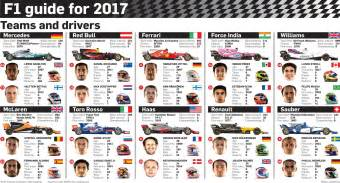 F1 Team F1 Teams And Drivers For 2017 Graphics24