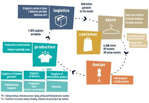 cadena de valor caracteristicas value chain annual report 2013 inditex