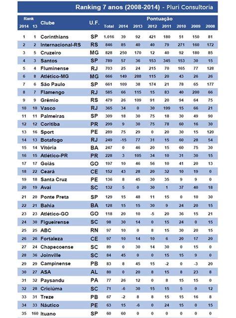 times q mais devem no brasil 2016 rankings de clubes da folha de s paulo placar e pluri