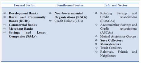 Difference Between Formal And Informal Sector Credit Microfinance And The Integration Between Formal And Informal Finance In Aae Home