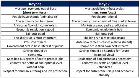 keynes vs hayek the great economist debate keynes or hayek piigsty