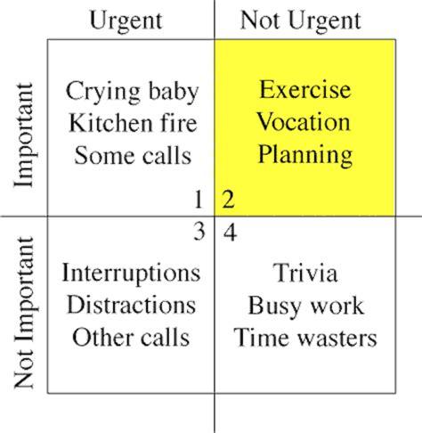stephen coveys time management matrix business insider