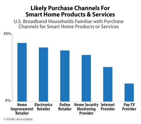 buy smart home products parks associates less than 30 of u s broadband households familiar with where to buy smart