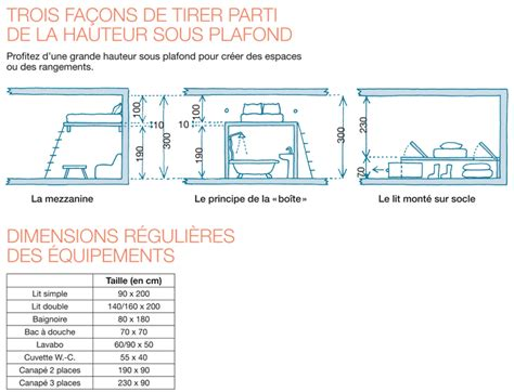 Hauteur Standard Plafond by Hauteur Sous Plafond Standard Maison Design Apsip